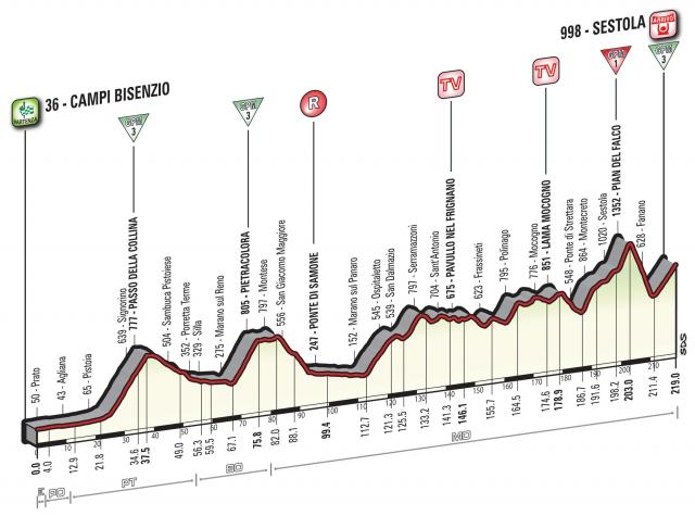Giro: Že takoj vzponi!