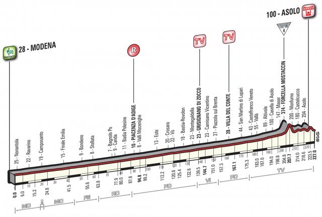 Giro: 200 km ravnine, potem pa pester zaključek