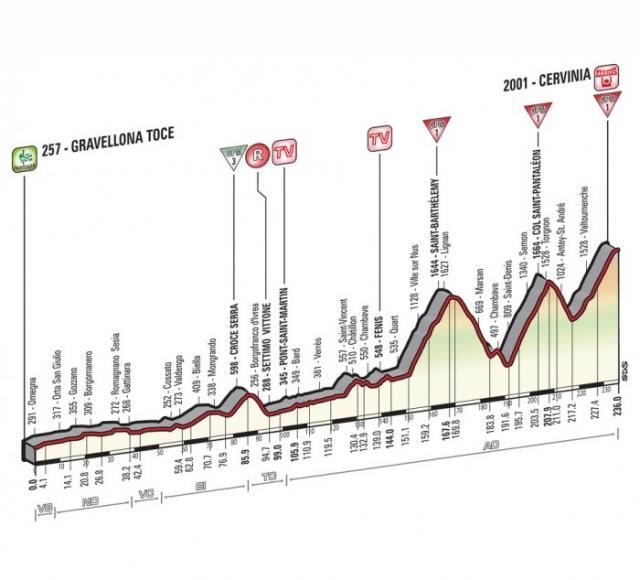 Giro: 236 km in trije zahtevni vzponi