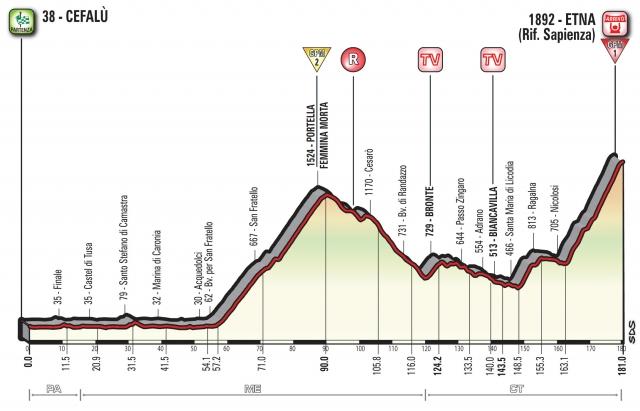 Giro: Prvi obračun na Etni