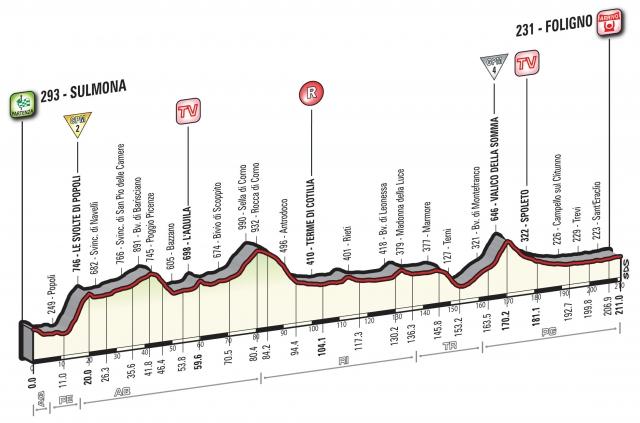 Giro: 211 km dolg sprinterski dan