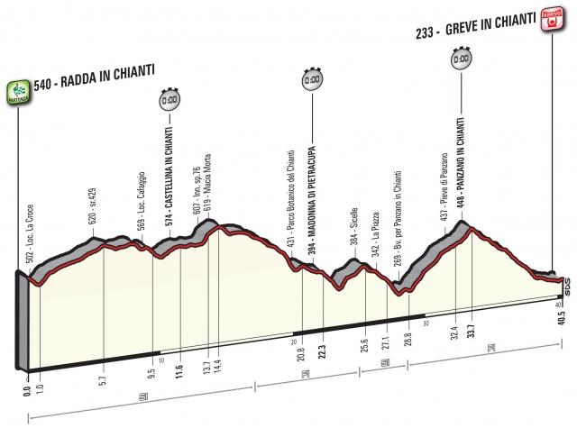 Giro: Najprej ura resnice, potem dan počitka