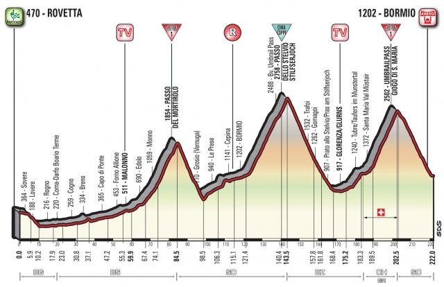 5000 nadmorskih metrov, Cima Coppi, Mortirolo in Stelvio ...