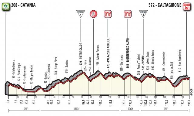 Giro: 1. italijanska etapa že nadvse razgibana