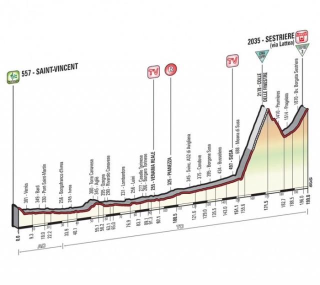 Giro: