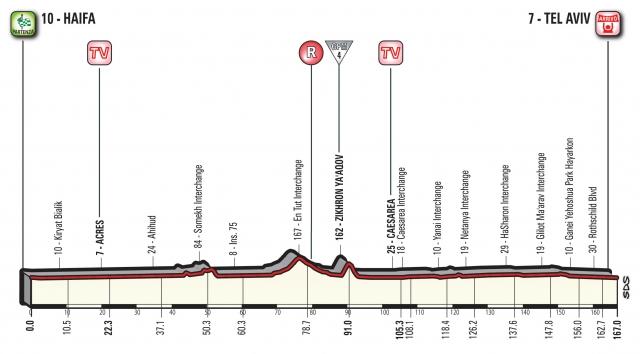 Giro: Najprej sprinterji