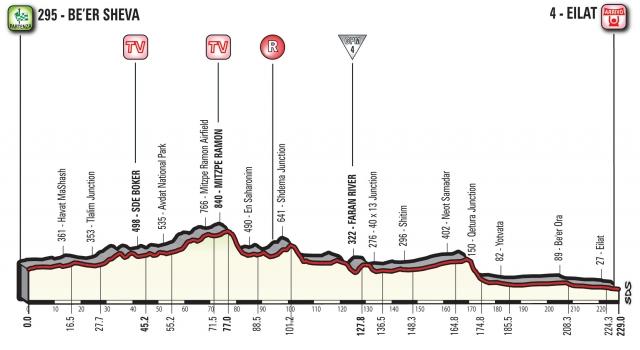 Giro: Za slovo nadvse dolga etapa