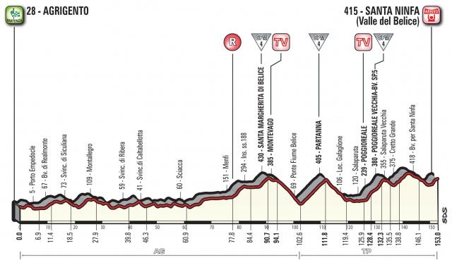 Giro: Spet zapleten zaključek