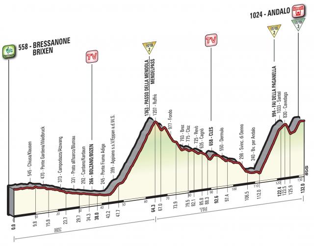 Giro: Kratka, a zahtevna etapa