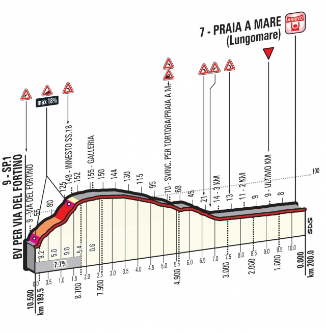 Giro, 4. etapa: Nepredvidljiv zaključek za napad