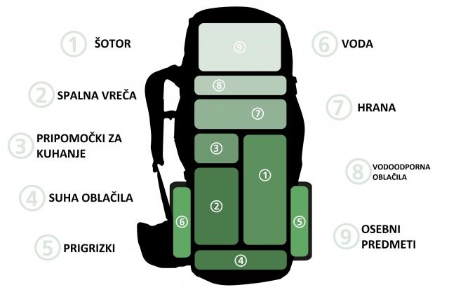 Pohodniški nasveti: Priprava nahrbtnika za večdnevno hojo