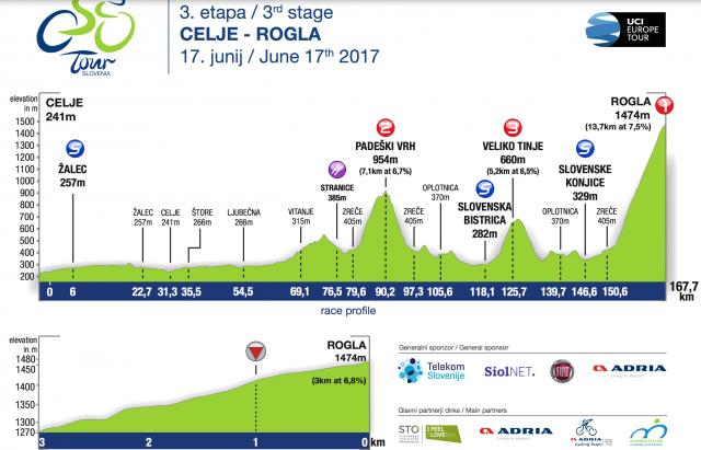 Dirka po Sloveniji: Spoznajte 3. etapo