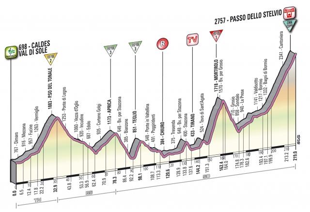 Vzponi dirke po Italiji (podrobnosti)
