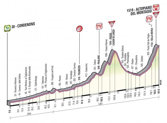 Giro prihaja k nam: Vabljeni k ogledu gorske etape! (podrobnosti)
