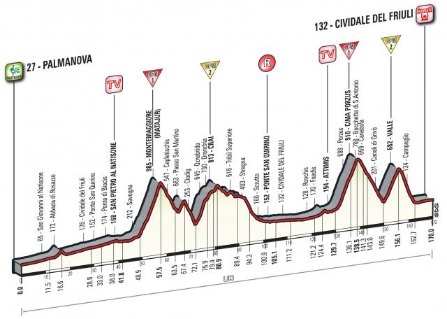 Giro: 'Slovenska' etapa s štirimi vzponi
