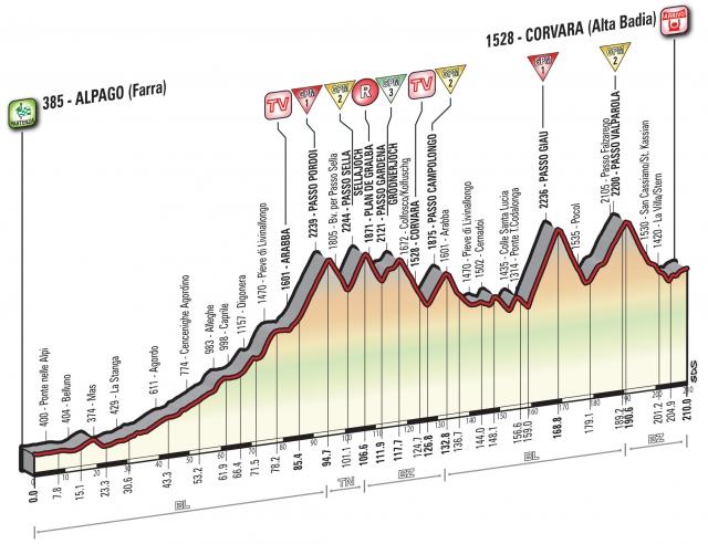 Prava dolomitska etapa: Pordoi, Sella, Gardena, Giau, Valparola ...