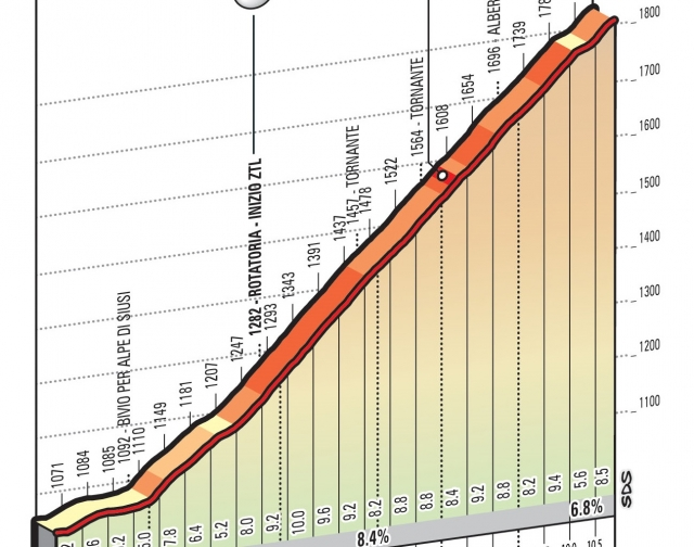 Giro: 10,8 km resnice pred prostim dnem