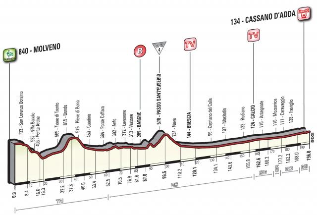 Giro: Sprint ali pobeg?