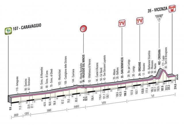 Giro: Ravnina, začinjena z zanimivim zaključkom