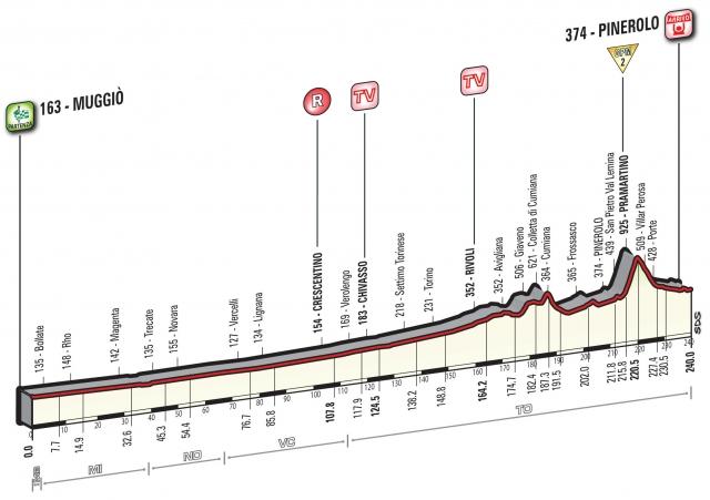 Giro: Najdaljša etapa za ubežnike? (VIDEO)