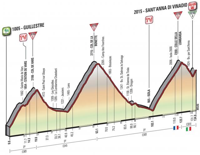Giro: Kratka etapa in štirje vzponi za končnega zmagovalca