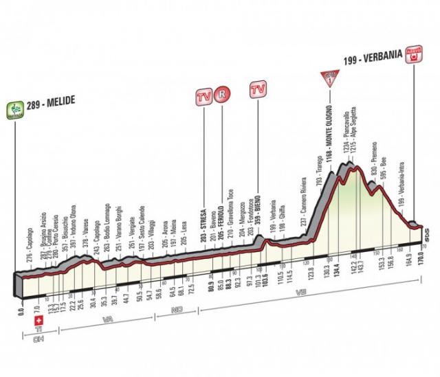 Giro: Vzpon dovolj zahteven za spremembe med prvo trojico?