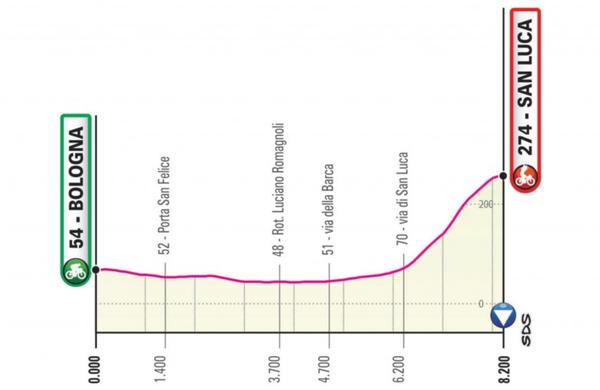 Naslednji Giro se bo že začel spektakularno