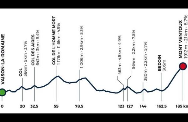 Enodnevna dirka s ciljem na Ventouxu