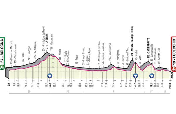 Spoznajmo Giro: Že takoj dvestokilometrska pot