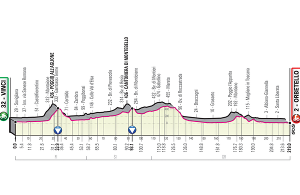 Spoznajmo Giro: Proti jugu s sprinterji v ospredju