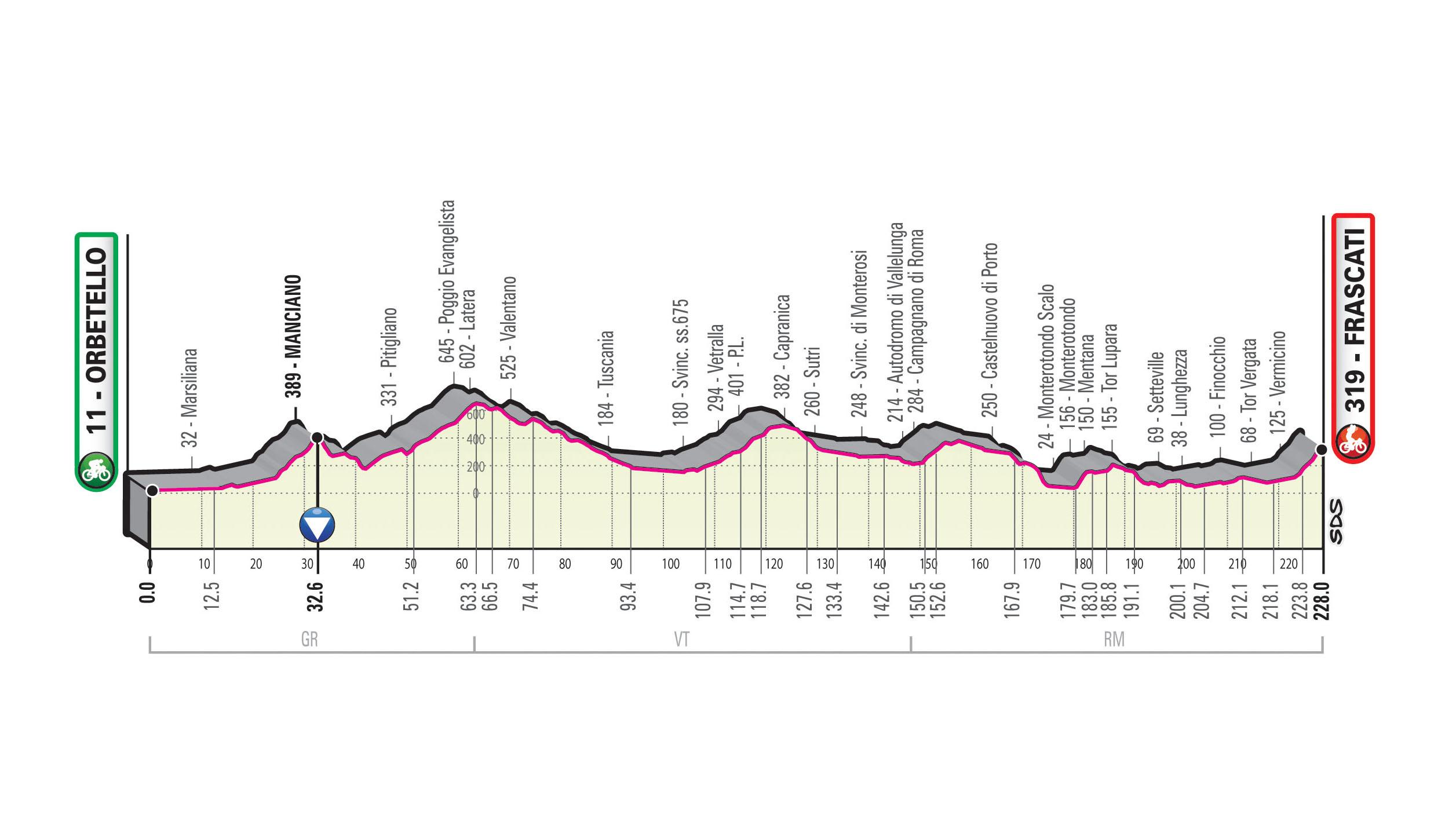 Spoznajmo Giro: Dolg dan s ciljnim vzponom