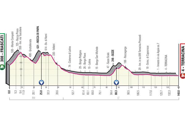 Spoznajmo Giro: Ena izmed najlažjih