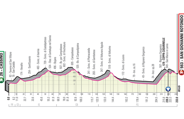 Spoznajmo Giro: Nova (pre)dolga etapa