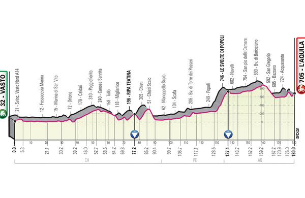 Spoznajmo Giro: Po znanih poteh s klasičnim zaključkom