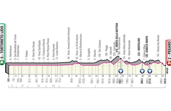 Spoznajmo Giro: Dolg dan pred pomembno nedeljo