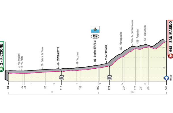 Spoznajmo Giro: Nedeljska ura pekla do San Marina