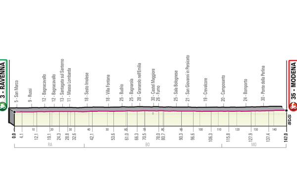 Spoznajmo Giro: Bolj ravna ne bi mogla biti