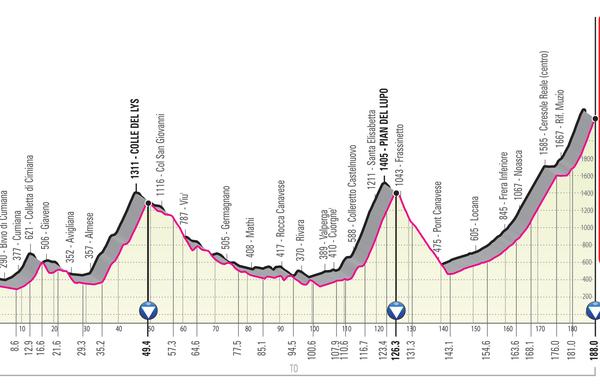 Spoznajmo Giro: 2247 metrov nad morjem