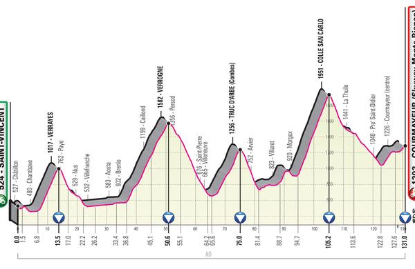 Spoznajmo Giro: 131 zahtevnih kilometrov z Gaulovo popotnico