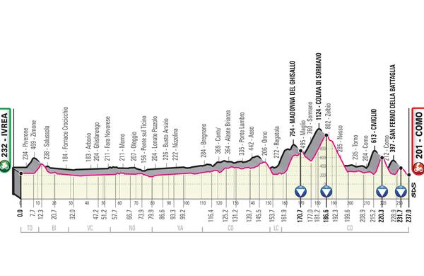 Spoznajmo Giro: Dan za klasiko