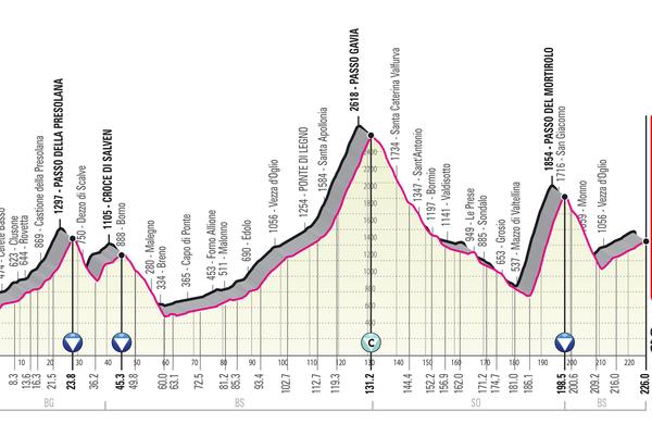 Spoznajmo Giro: Počitek, potem pa Gavia, Mortirolo ...