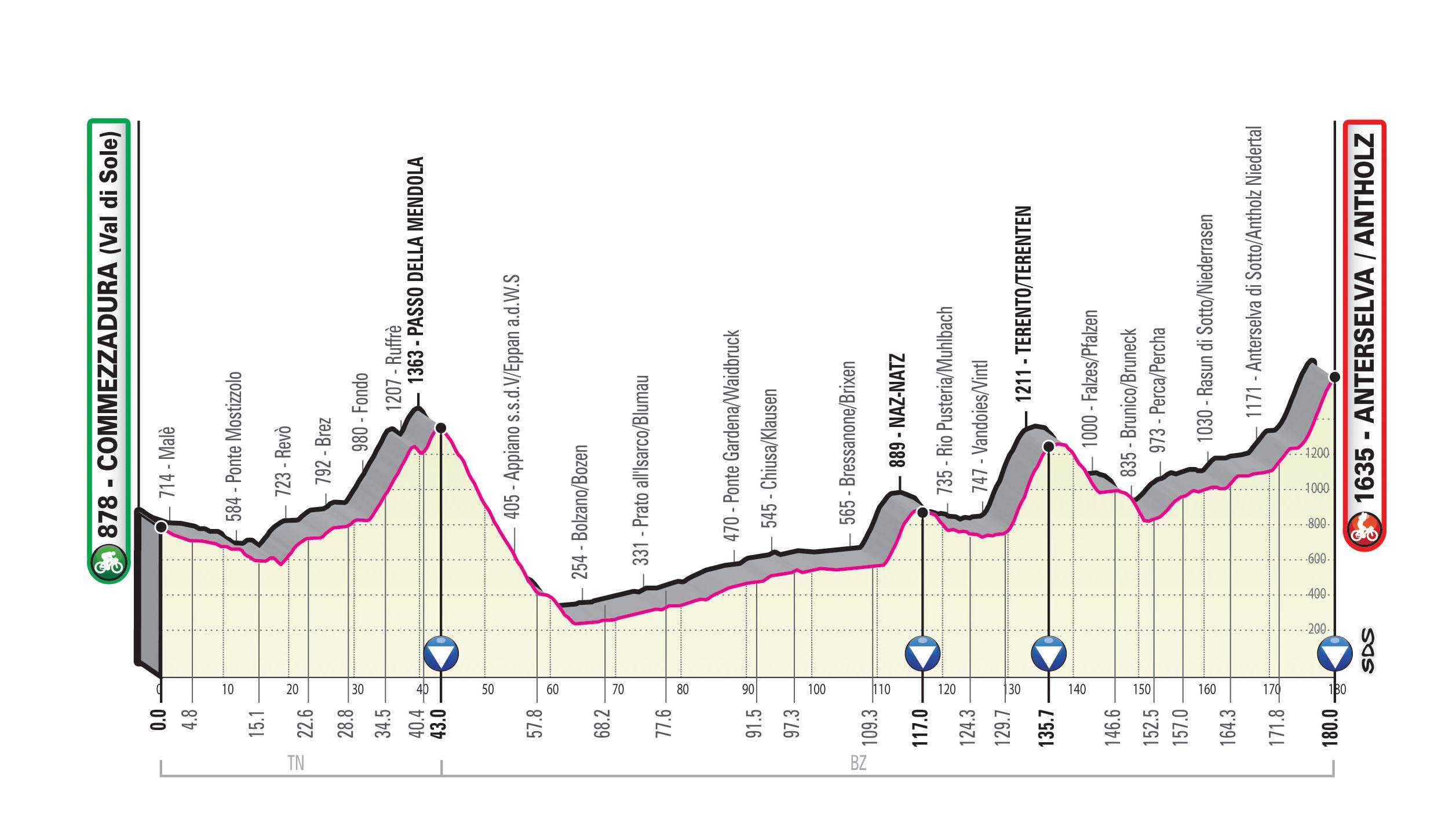 Spoznajmo Giro: Do biatlonskega središča