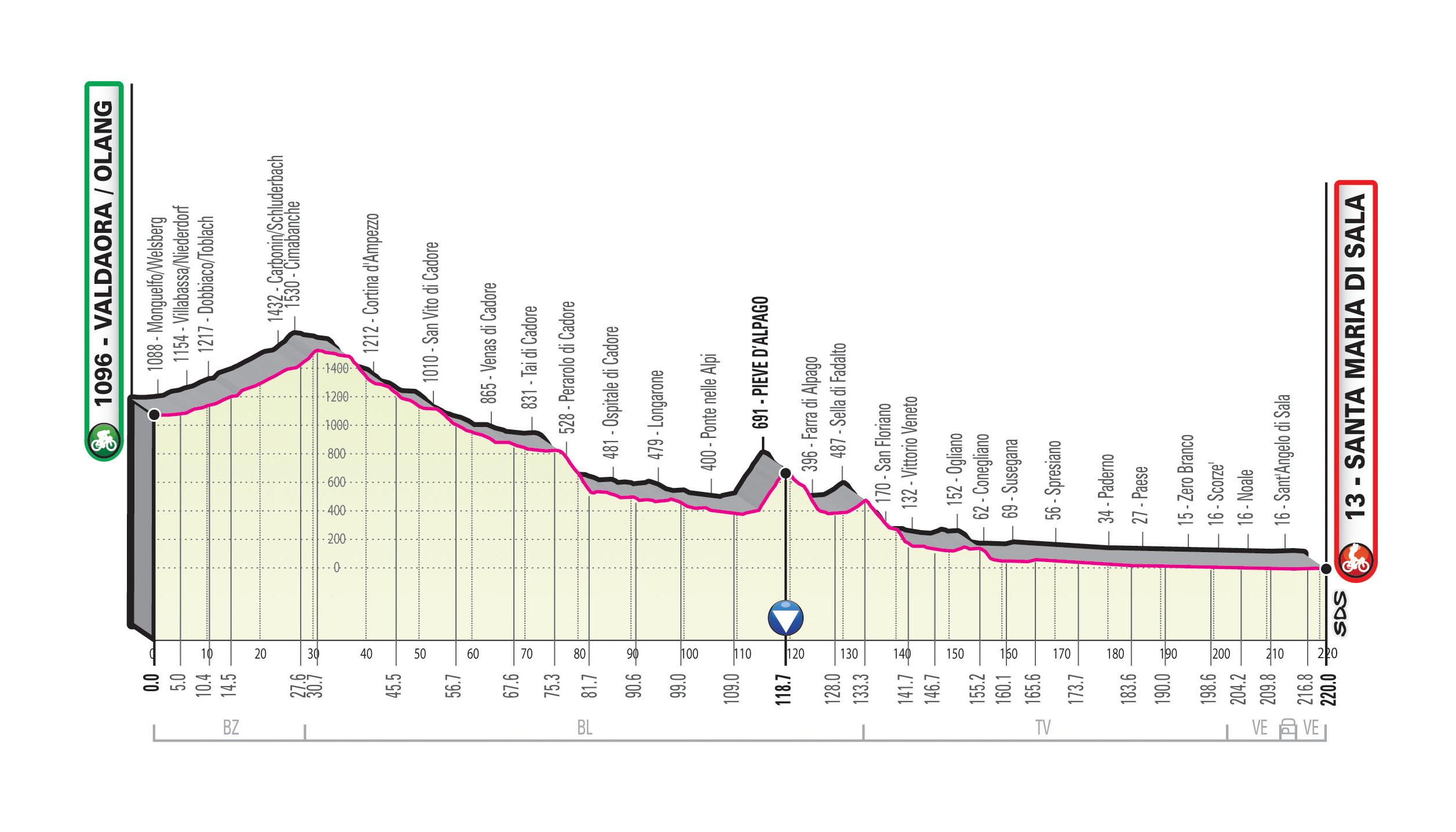 Spoznajmo Giro: Ravnina z rahlim spuščanjem