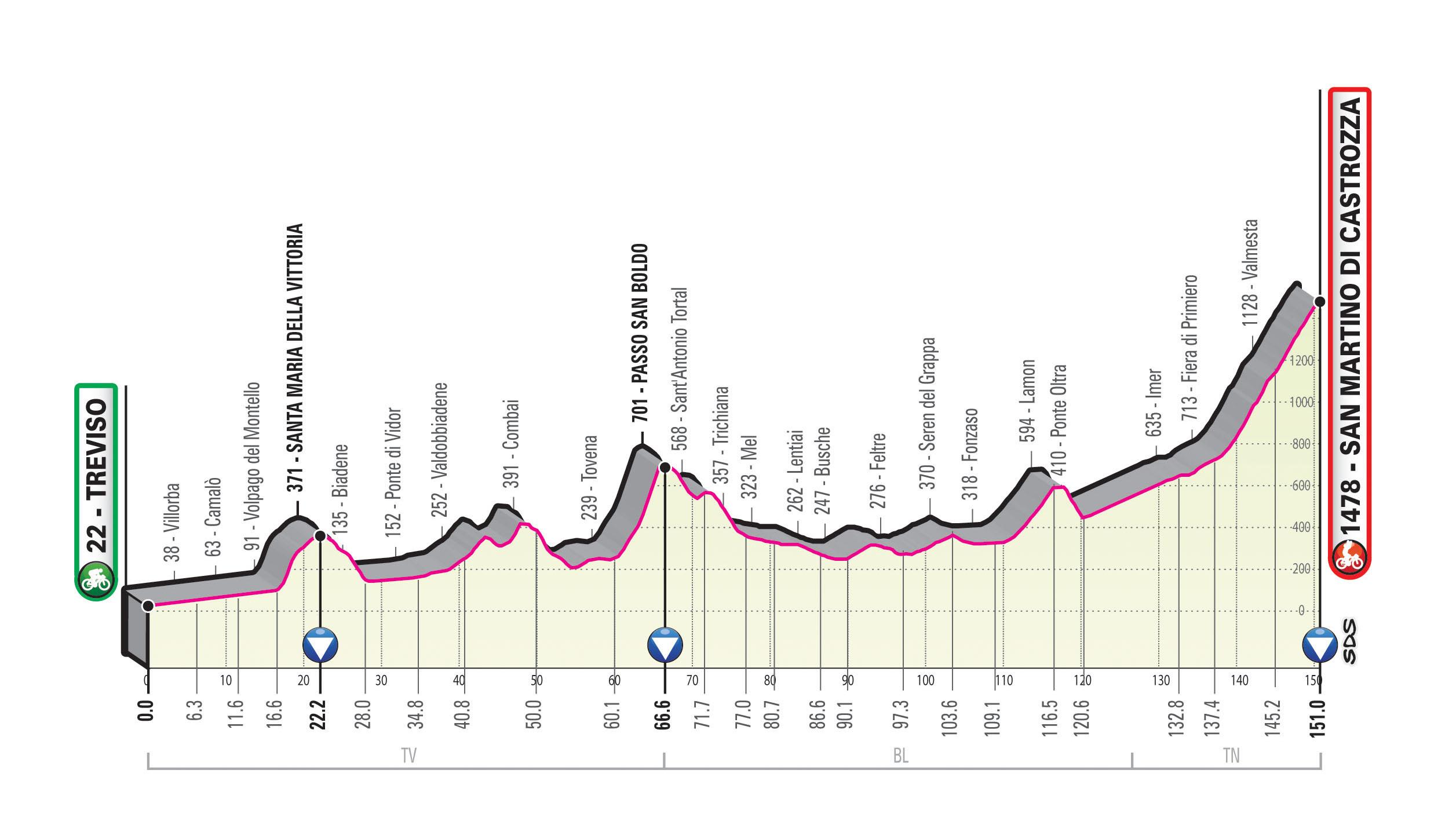 Spoznajmo Giro: Z mislijo na ciljni vzpon
