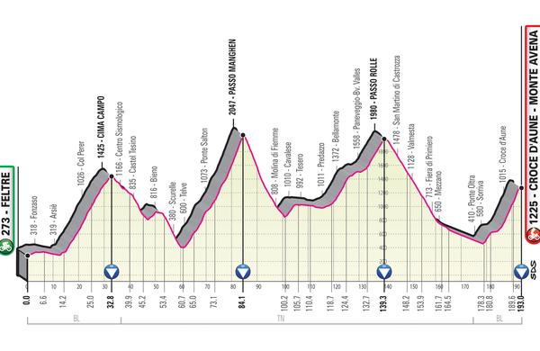 Spoznajmo Giro: Štirje vzponi in več kot 5000 metrov nadmorske višine