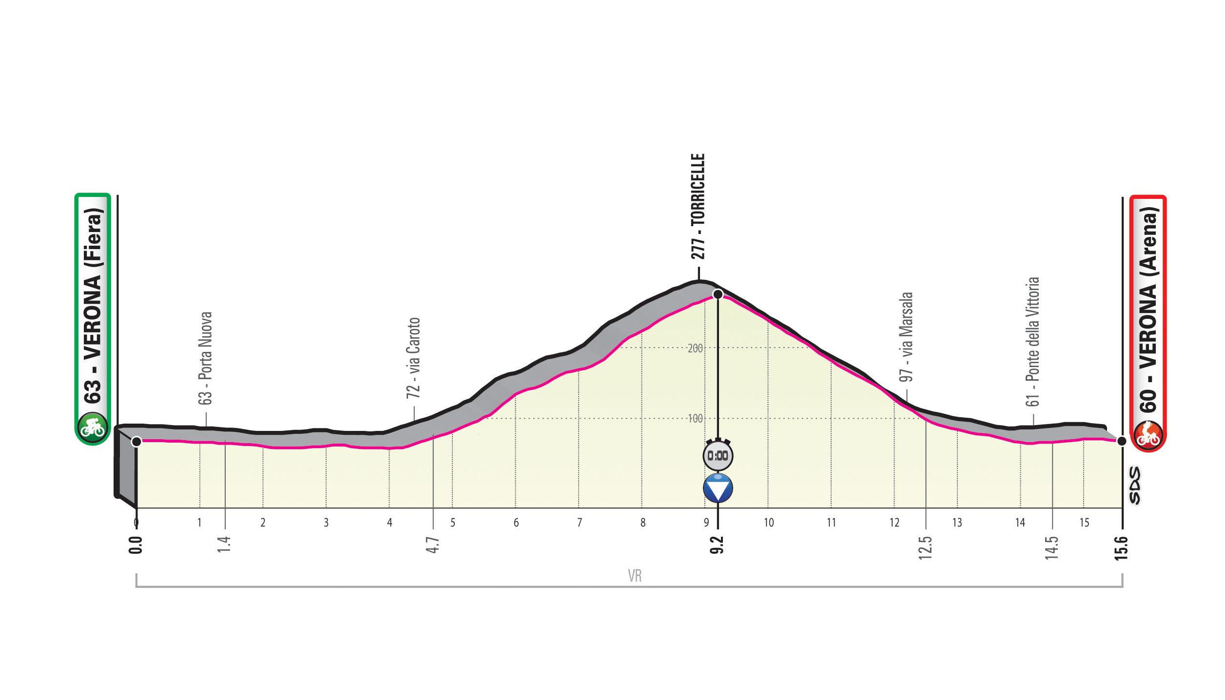Spoznajmo Giro: Za napet zaključek še kronometer v Veroni