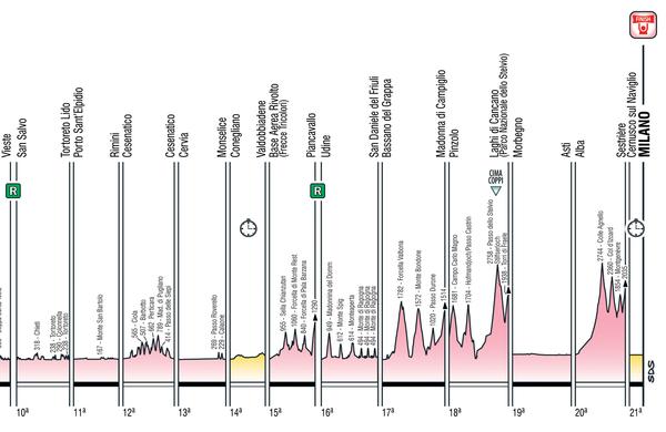 Spoznajmo Giro: Trije kronometri, znameniti vzponi in skoraj Slovenija