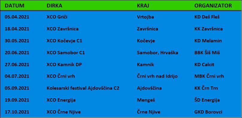 Devet dirk in najpomembnejša v Kamniku