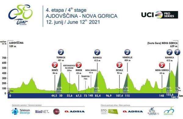 Kraljevska etapa: Slovenija na Sveto Goro