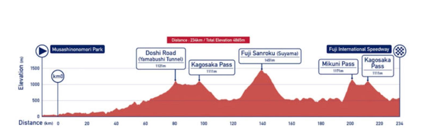 Tokio: Sobotno jutro v znamenju kolesarjev ...
